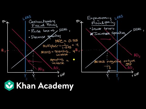 Calculating change in spending or taxes to close output gaps | APⓇ Macroeconomics | Khan Academy