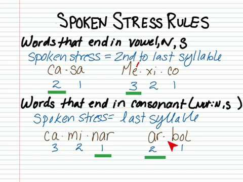 Accent marks in Spanish basic rules