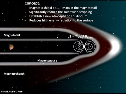 NASA proposes building artificial magnetic field to restore Mars' atmosphere