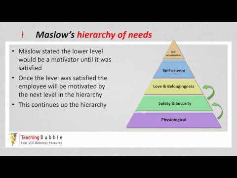 VCE Business Management - Maslow's Hierarchy of Needs