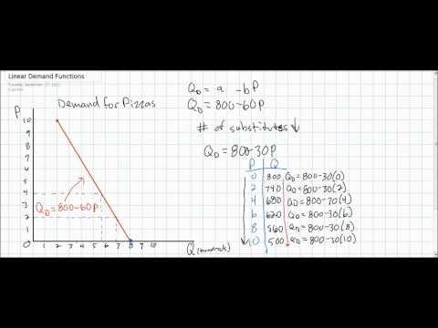 Linear Demand Equations Part 3