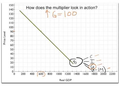 Fiscal Policy Part 2: The Multiplier