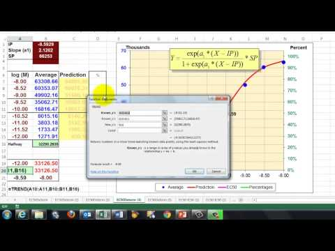 EC50 and IC50 Determination in Excel