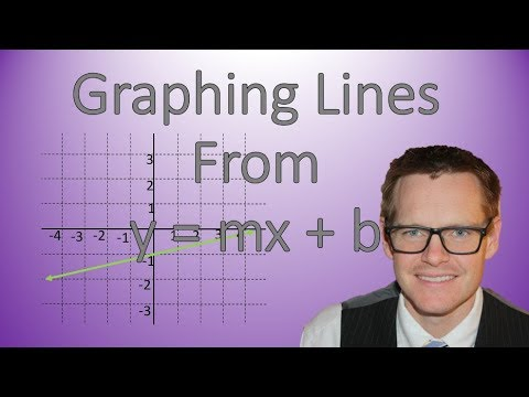 Graphing Lines from Slope and y-intercept (y = mx + b)