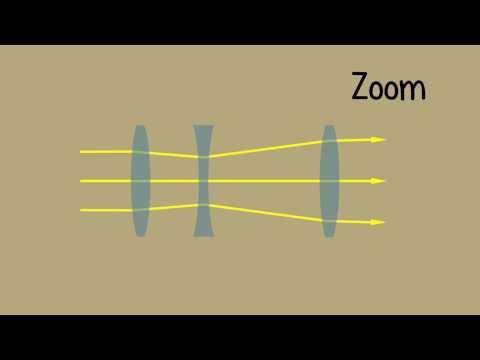 Optical Lens  -  Camera zoom