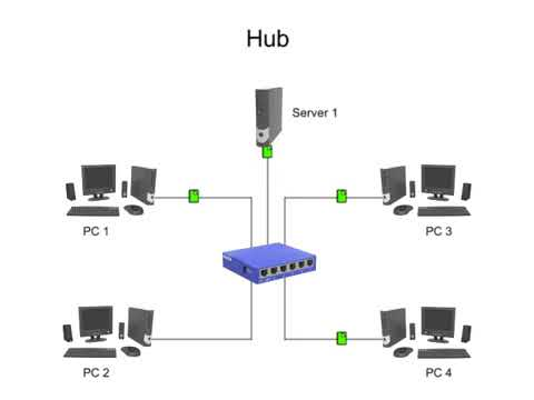The Difference Between Hubs, Bridges, Switches and Gateways