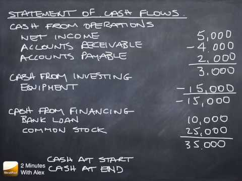 Statement of Cash Flows: Net Cash from Operations, Investments and Financing