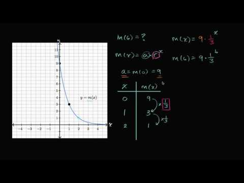 Analyzing graphs of exponential functions | High School Math | Khan Academy