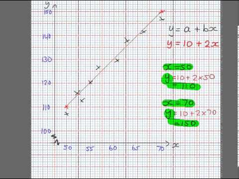 Drawing a Regression Line