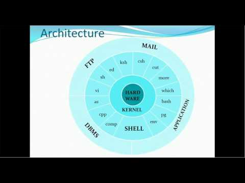 01.  Introduction to Unix  - Shell, Kernel and Architecture