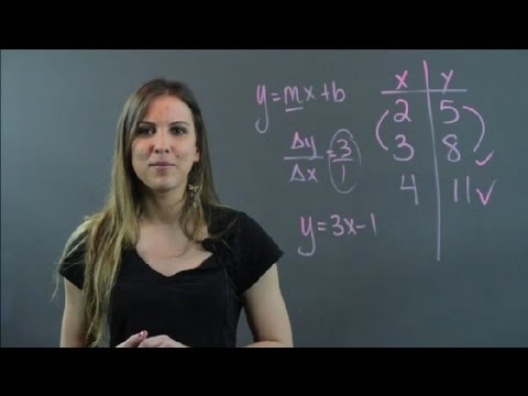 How to Determine if Each Set of Points Represents a Linear Equation : Algebra