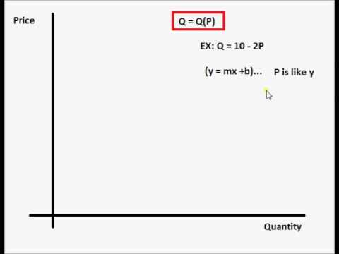 1b. Graphing a Linear Demand Curve