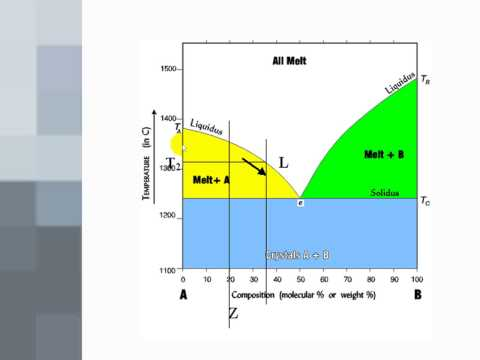 Phase Diagrams 1 - Binary Eutectics