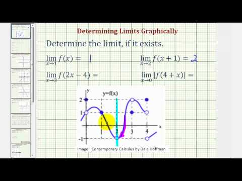 Ex 1: Determine Limits from a Graph Using Function Notation
