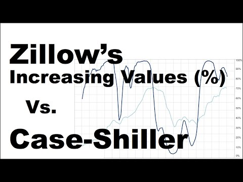 Home Value Forecasting using Zillow