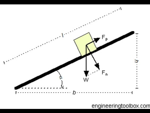 Coefficient of Friction on an Inclined Plane
