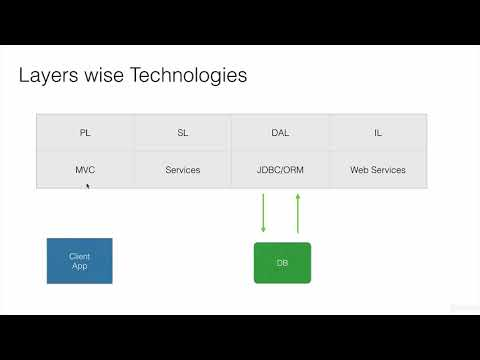Java EE Application LAYERS AND Spring  Technologies