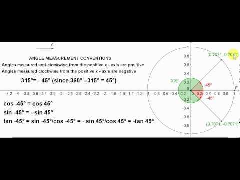 Unit Circle - Negative Angles