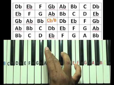 Flat or sharp major scales