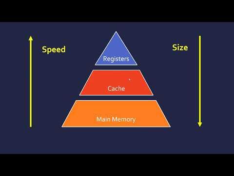 Main Memory (RAM, ROM and Cache)