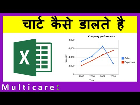 How to insert chart into Excel in Hindi