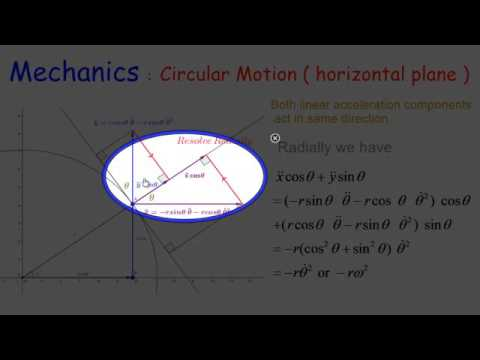 Mechanics: Non Uniform Circular Motion