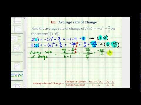 Ex:  Find the Average Rate of Change Given a Function Rule
