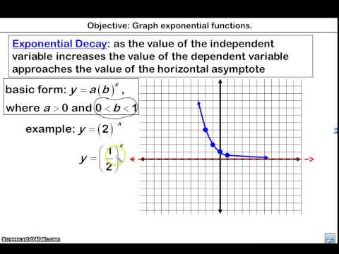 Graphing Exponential Growth and Decay Functions