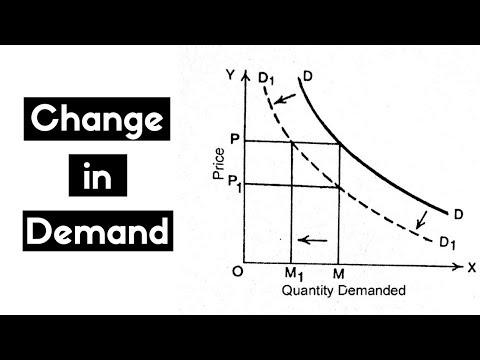 Change in Demand (Hindi) B.COM/M.COM, NET/SET/JRF