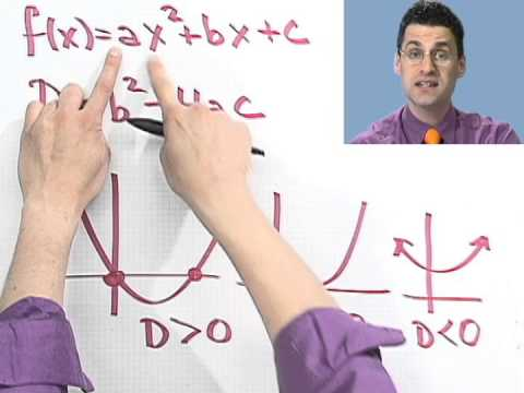 Relating the Discriminant to the Graph of a Quadratic Function, Part 1