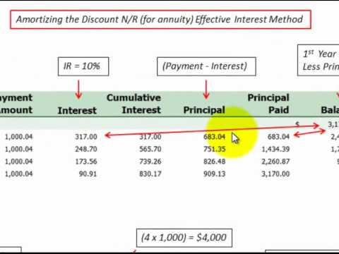 Notes Payable Amortization Schedule Calculated With Accounting Journal Entries