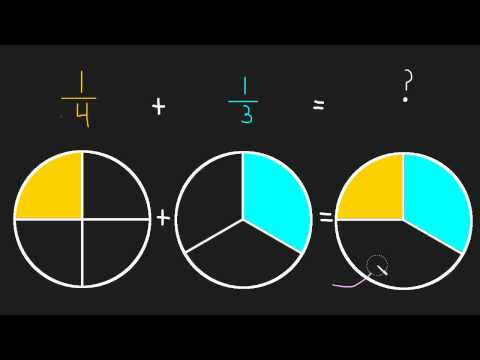 1.4 Introduction to Adding Fractions
