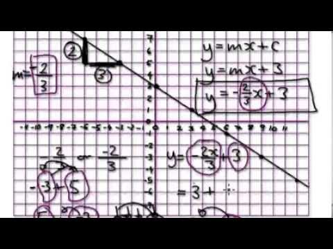 Video 543 - Graphs - Negative gradient of a straight line
