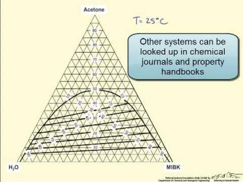Using a Triangular (Ternary) Phase Diagram