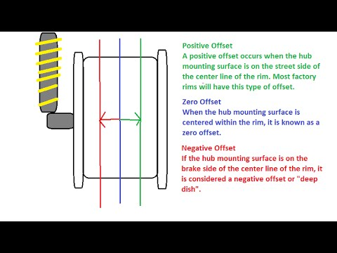 Wheel/tyre dimensions explained (offset, bolt pattern...)