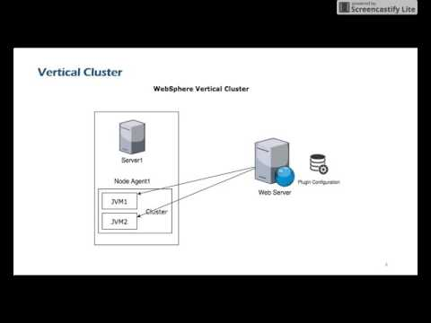 Clustering in Websphere Application Server (WAS)