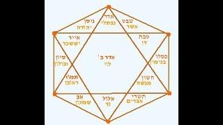 #x202b;הרב מיכאל לסרי בשיעור מאלף סוד האותיות והמספרים ומקור ה מגן דוד#x202c;lrm;