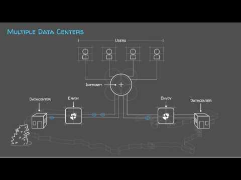 Solution: Multiple Data Centers