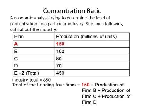 Calculating Concentration Ratios