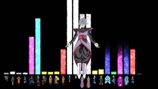 Dragon Ball Super - Arc 4 - Power levels (God scale) [MANGA]