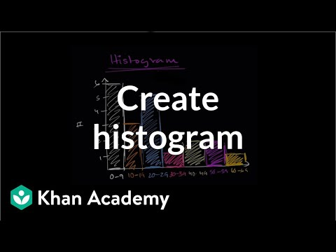 How to create a histogram | Data and statistics | 6th grade | Khan Academy