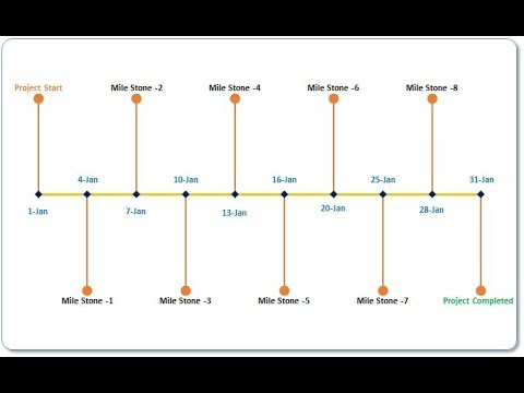 Project Timeline/Milestone Chart in Excel
