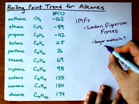 Boiling Point Trend for Alkanes