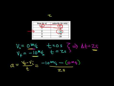 Calculating the Acceleration of an Object from a Data Table