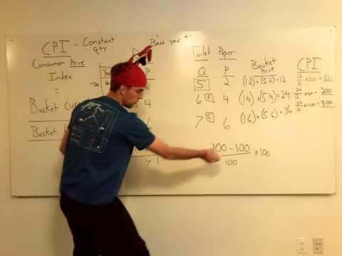 AP Macroeconomics: Inflation Calculation