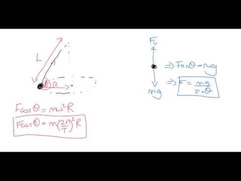 A Level Physics: Advanced Mechanics: Conical Pendulum