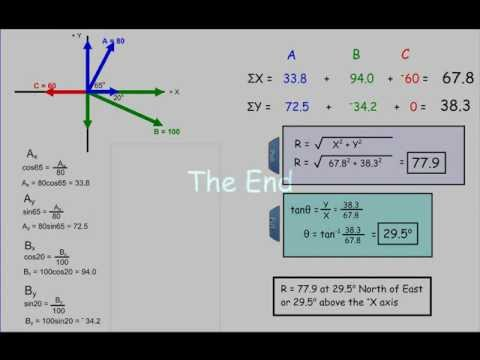 Adding Vectors: How to Find the Resultant of Three or More Vectors