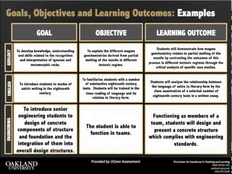Goals, Objectives, and Learning Outcomes