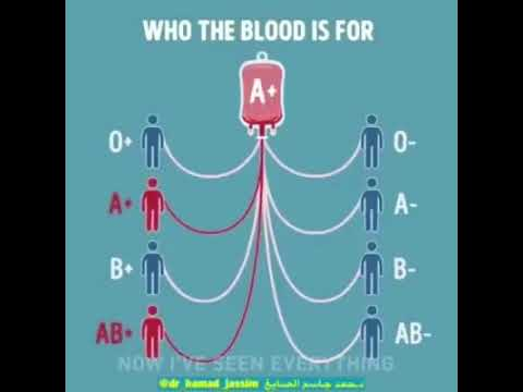 Donor and acceptor of blood groups