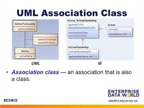 Data Modeling With the UML